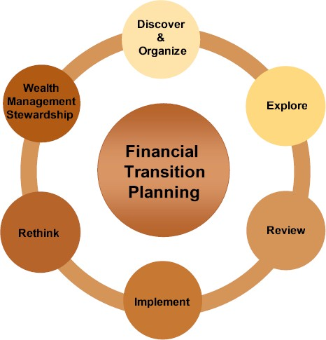 Financial Transition Planning Graphic Circle 2